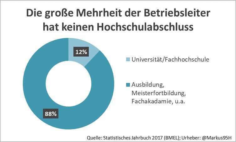 Die Zukunft der Landwirtschaft: Die große Mehrheit der Betriebsleiter hat keinen Hochschulabschluss