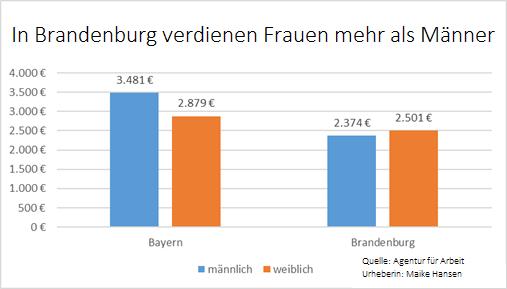 Tabelle mit Gehaltsunterschied von Frauen und Männern in Brandenburg und Bayern