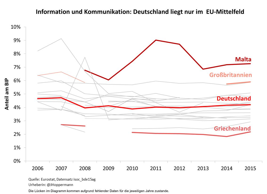 Liniendiagramm zum Anteil des Informations- und Kommunikationssektors im europäischen Vergleich.