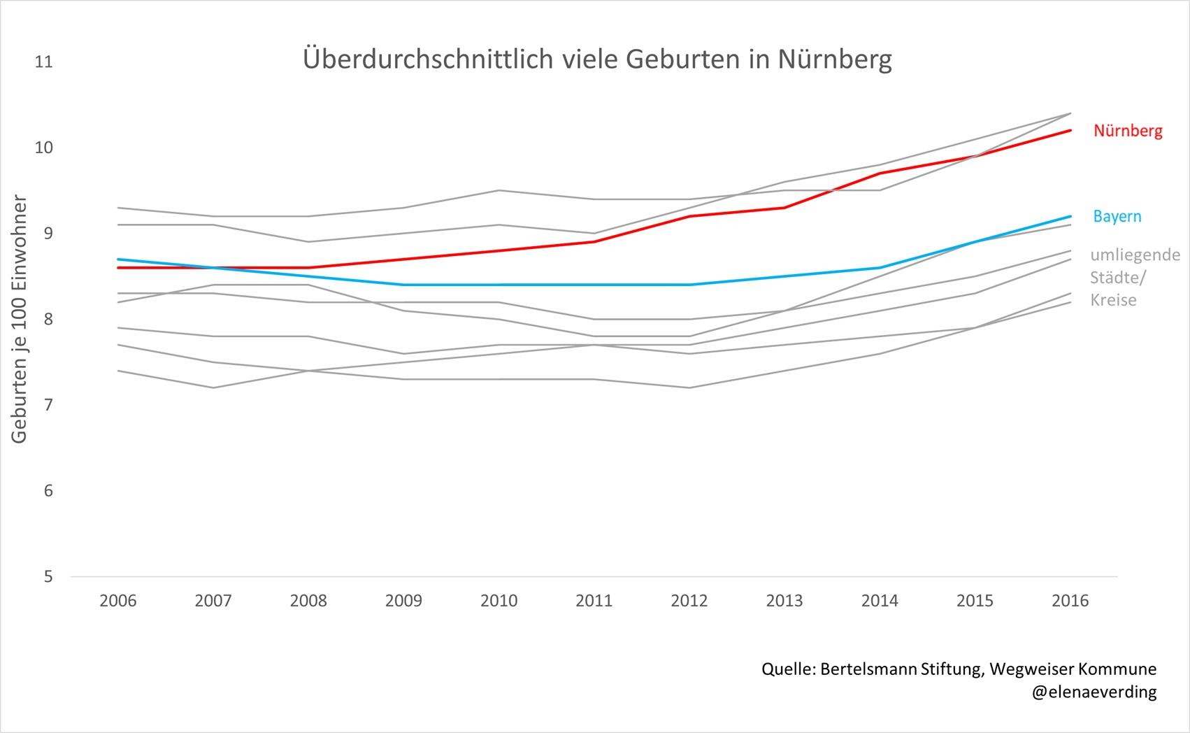 Liniendiagramm: In Nürnberg werden überdurchschnittlich viele Kinder geboren.