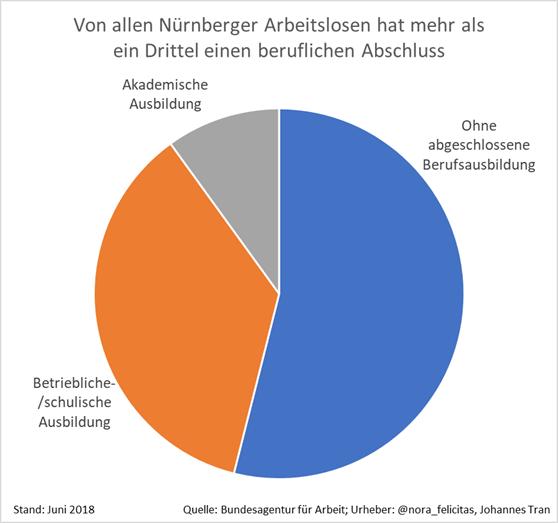 Von allen Nürnberger Arbeitslosen hat mehr als ein Drittel einen beruflichen Abschluss. Knapp über die Hälfte haben keine abgeschlossene Berufsausbildung.