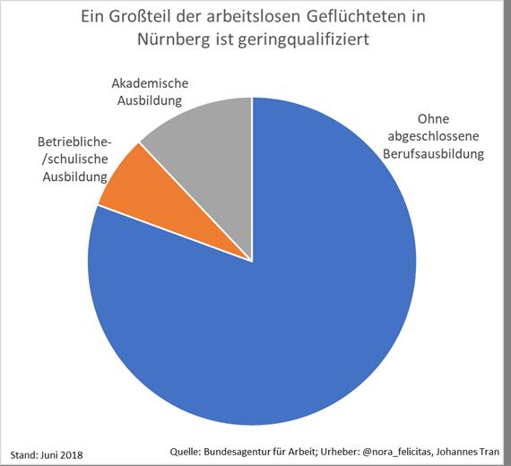 Ein Großteil der arbeitslosen Geflüchteten in Nürnberg ist geringqualifiziert, weniger als ein Drittel hat eine abgeschlossene Ausbildung.